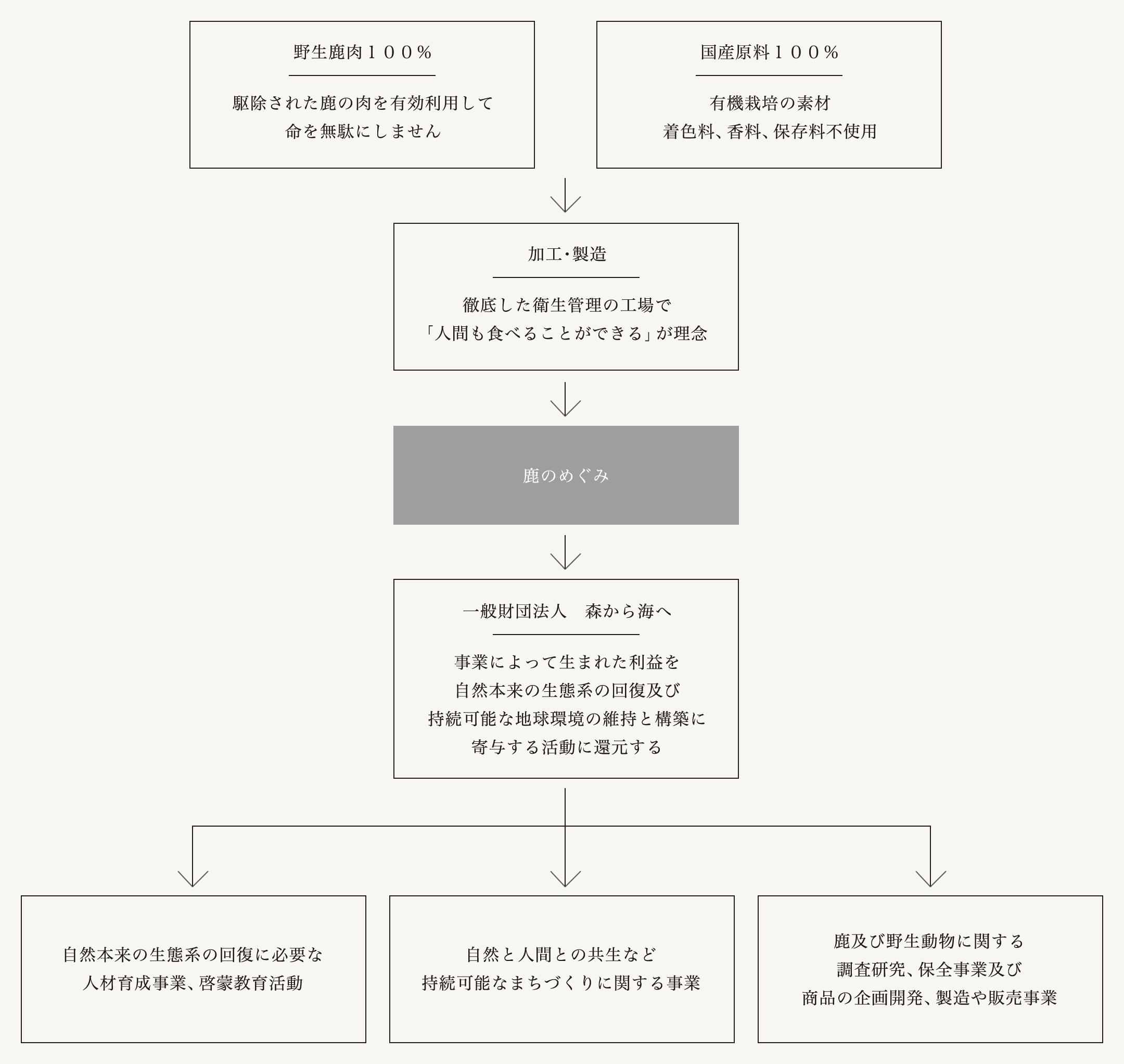 shika-manufacturing01